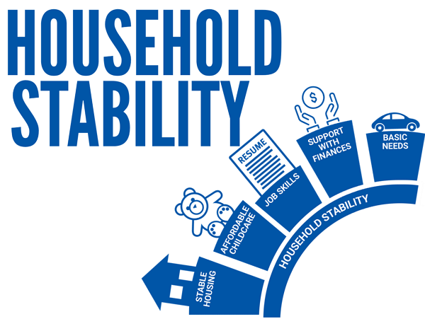 Working to ensure individuals and families have long-term stability and independence